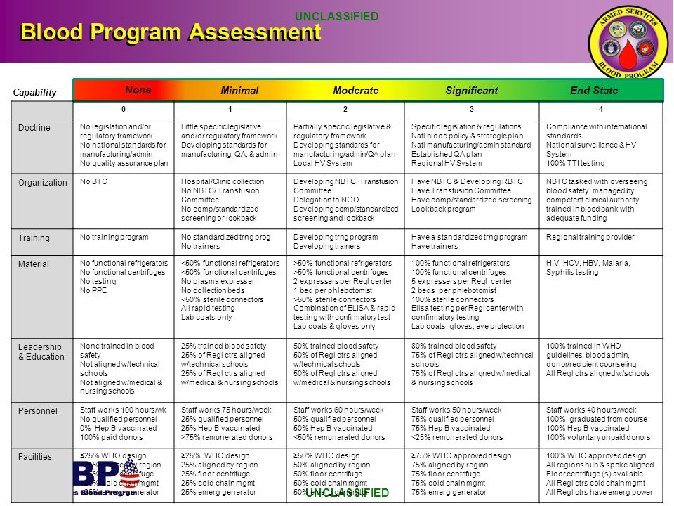 Blood Program Assessment