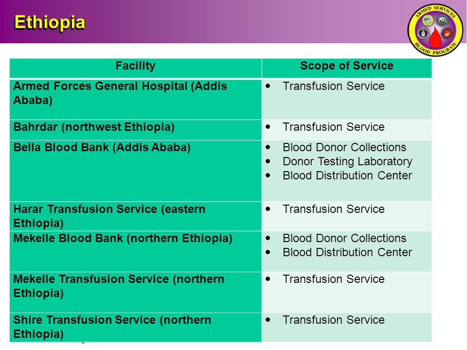 Ethiopia Facility Scope of Service