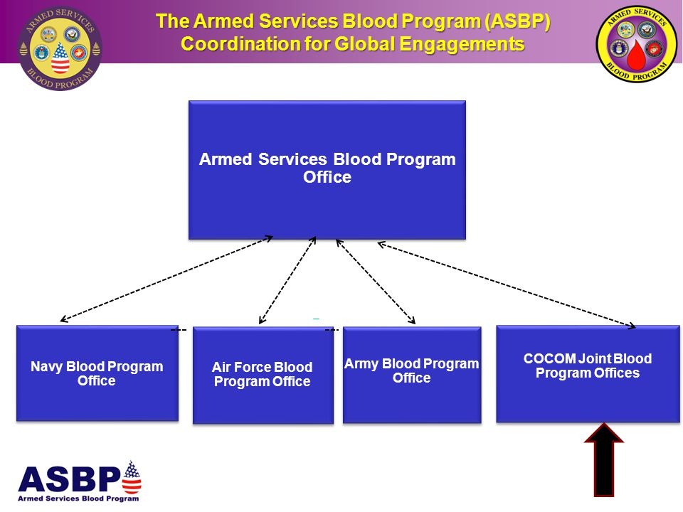 The Armed Services Blood Program (ASBP)