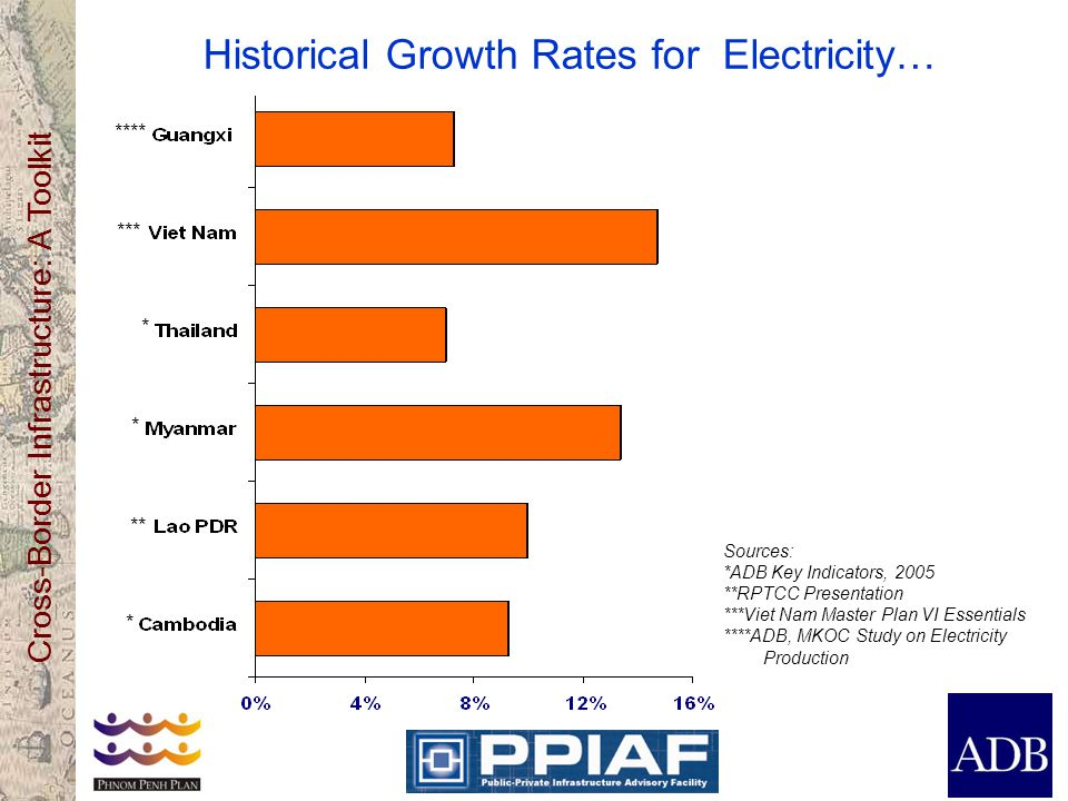 Historical Growth Rates for Electricity…