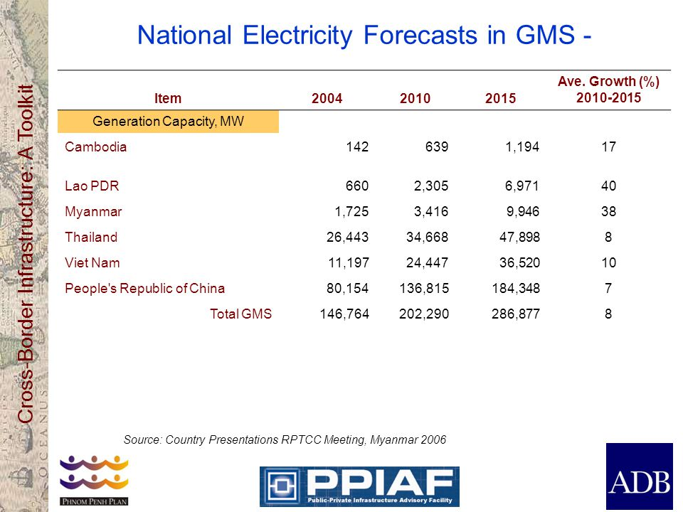 National Electricity Forecasts in GMS -