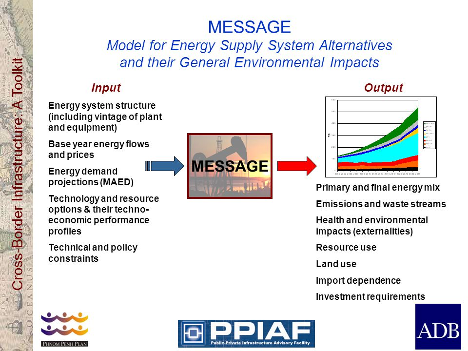 MESSAGE Model for Energy Supply System Alternatives and their General Environmental Impacts