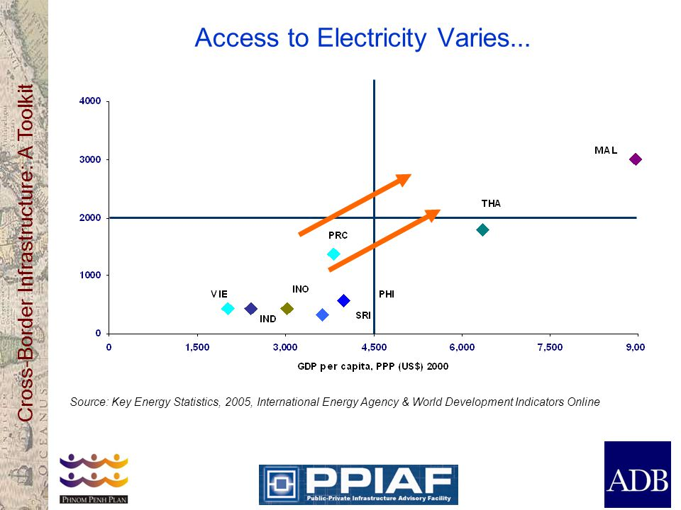 Access to Electricity Varies...