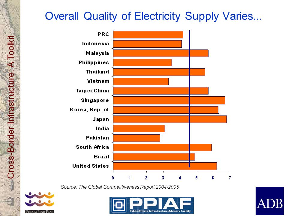 Overall Quality of Electricity Supply Varies...