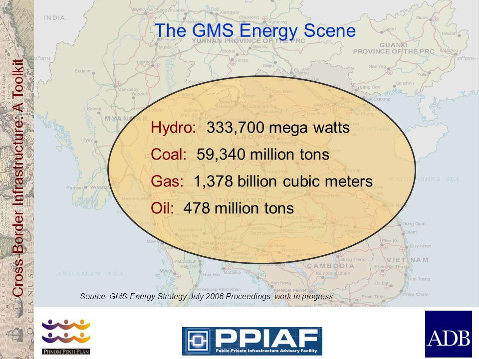 The GMS Energy Scene Hydro: 333,700 mega watts Coal: 59,340 million tons Gas: 1,378 billion cubic meters Oil: 478 million tons.