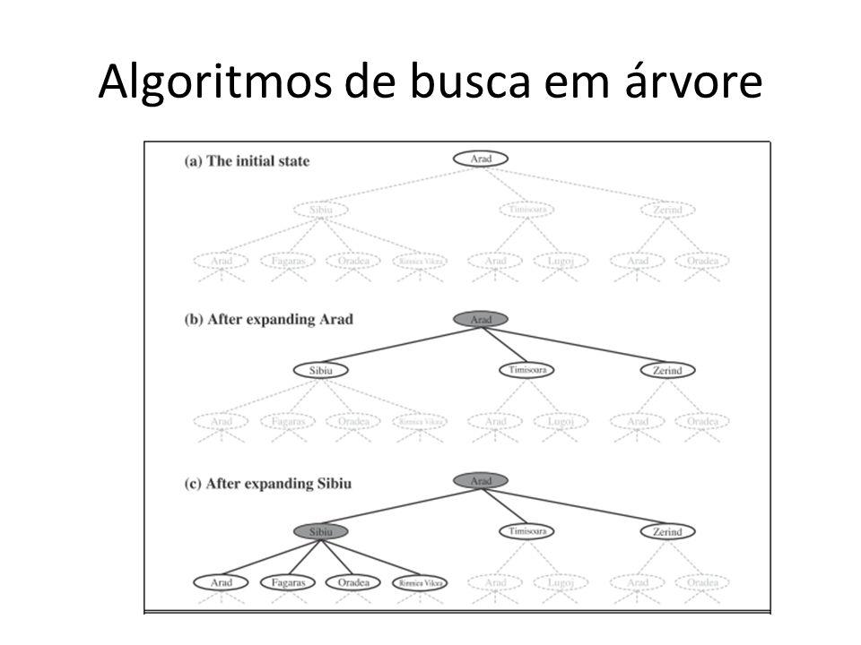 Algoritmos de busca em árvore