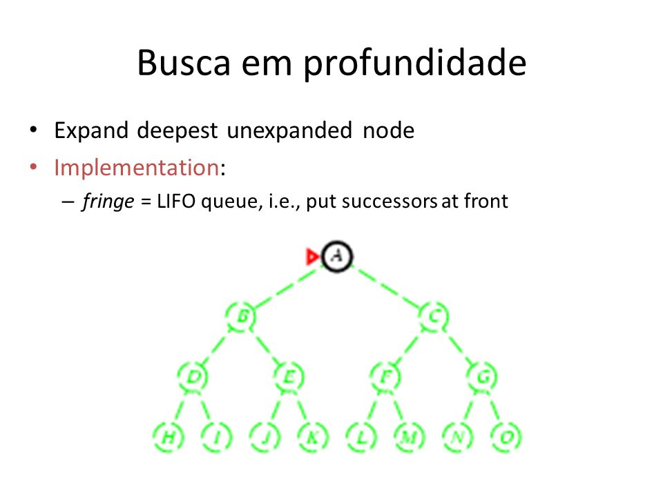 Busca em profundidade Expand deepest unexpanded node Implementation: