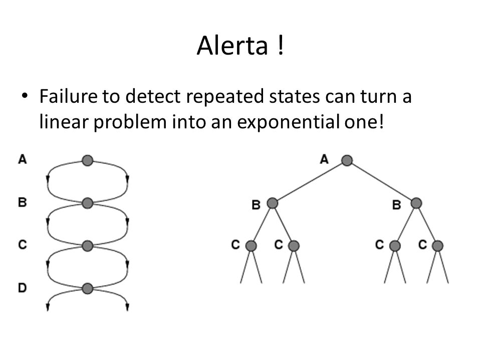 Alerta ! Failure to detect repeated states can turn a linear problem into an exponential one!