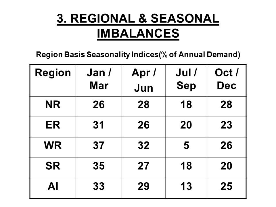 3. REGIONAL & SEASONAL IMBALANCES