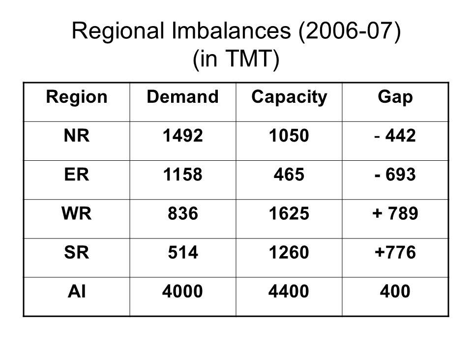 Regional Imbalances (2006-07) (in TMT)