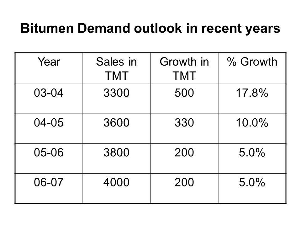 Bitumen Demand outlook in recent years