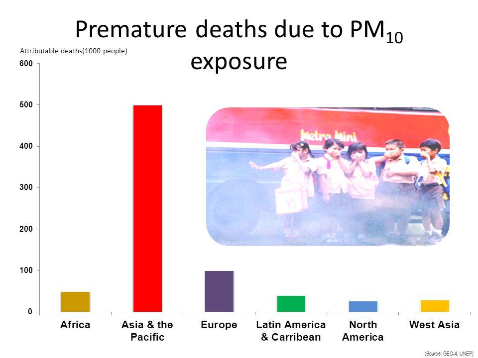 Premature deaths due to PM10 exposure