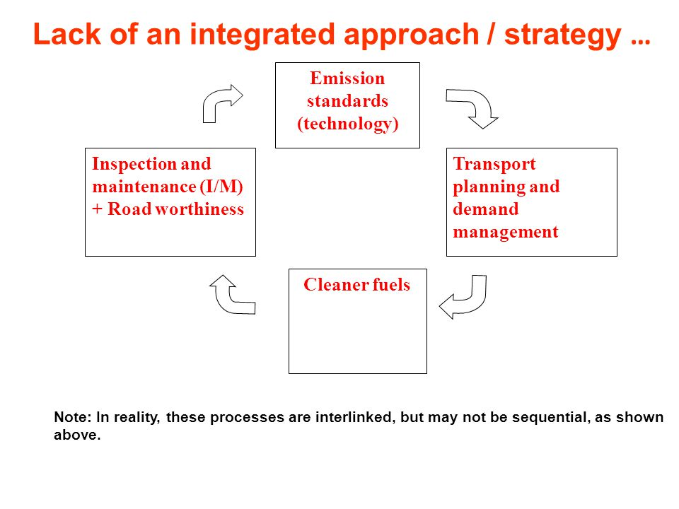 Lack of an integrated approach / strategy …