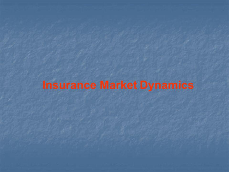 Insurance Market Dynamics