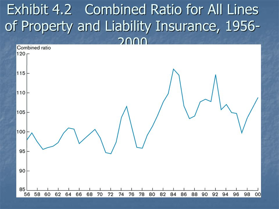 Exhibit 4.2 Combined Ratio for All Lines of Property and Liability Insurance, 1956-2000