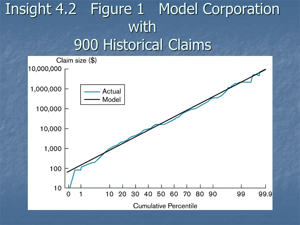 Insight 4.2 Figure 1 Model Corporation with 900 Historical Claims