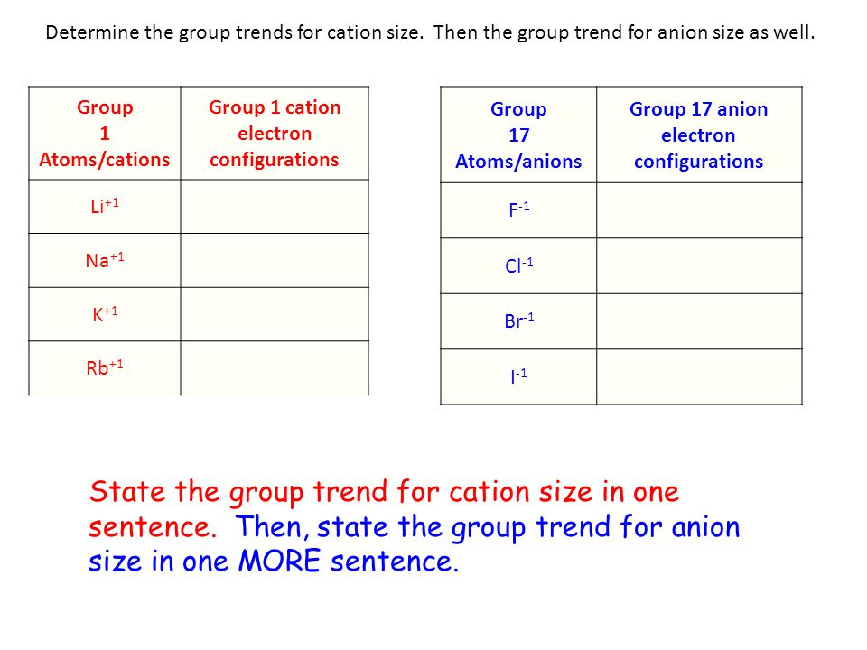 Determine the group trends for cation size