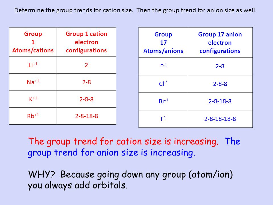WHY Because going down any group (atom/ion) you always add orbitals.
