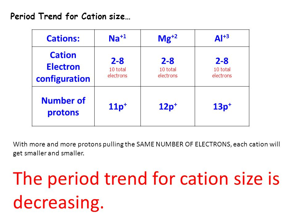 Cation Electron configuration
