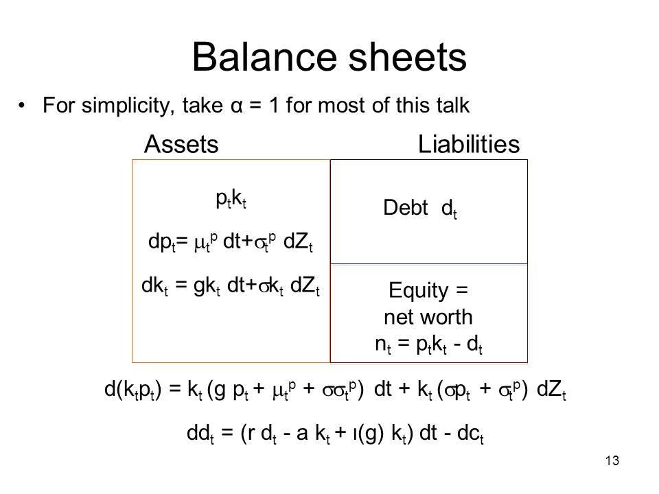 Balance sheets Assets Liabilities