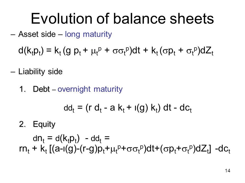 Evolution of balance sheets
