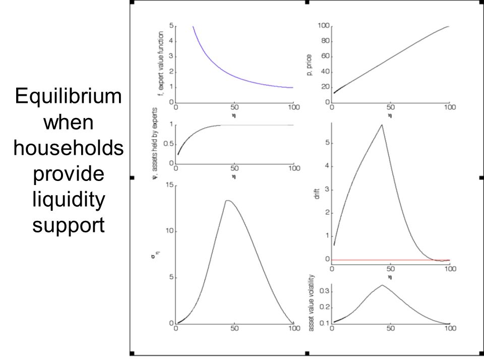 Equilibrium when households provide liquidity support