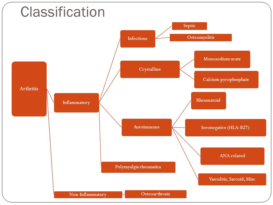 Classification Arthritis Inflammatory Infectious Septic Osteomyelitis