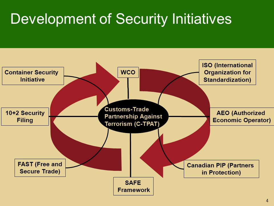 Development of Security Initiatives