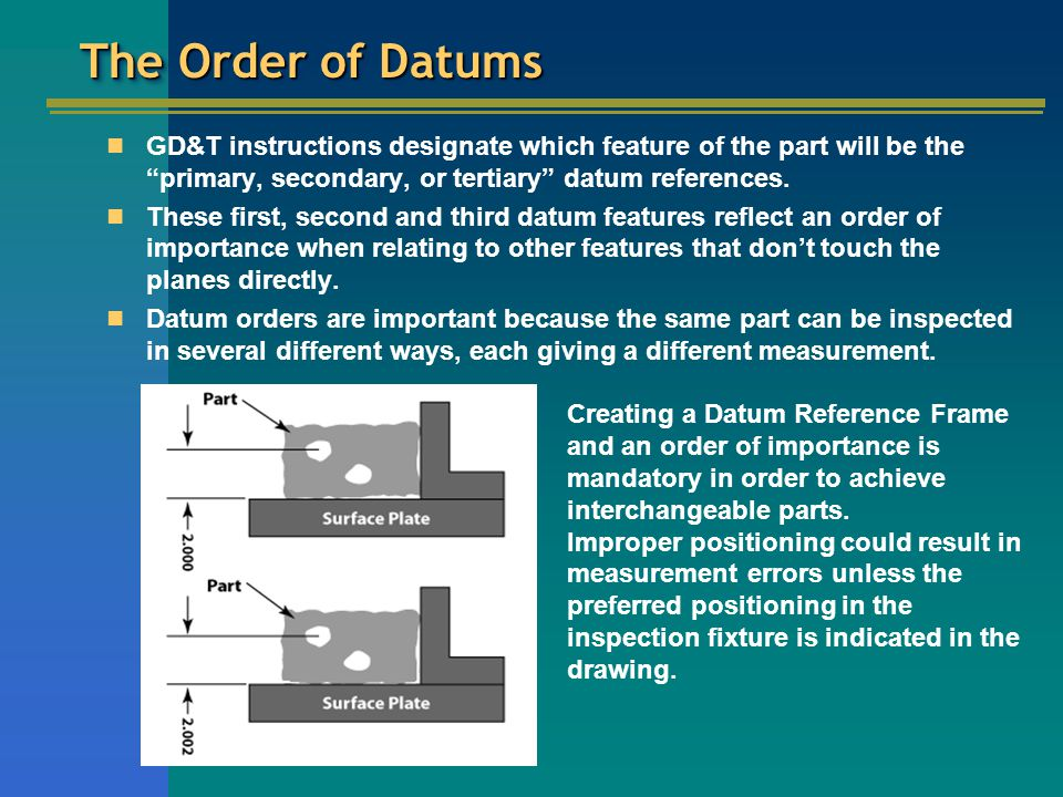 The Order of Datums GD&T instructions designate which feature of the part will be the primary, secondary, or tertiary datum references.