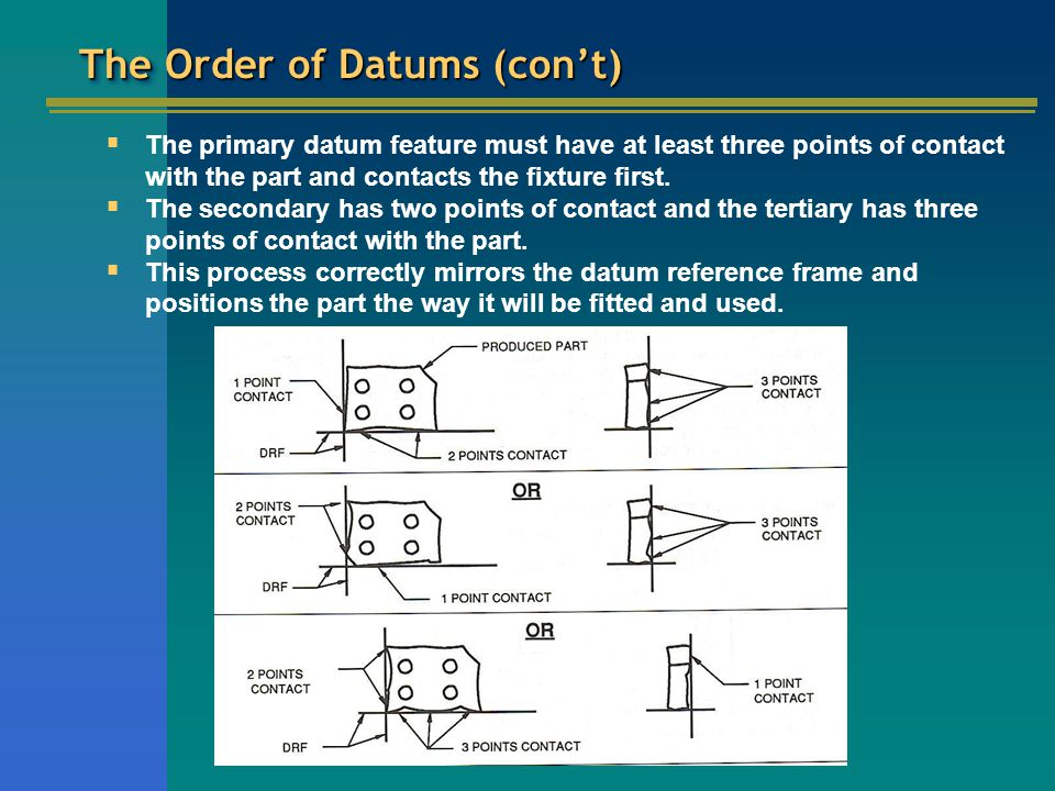 The Order of Datums (con't)