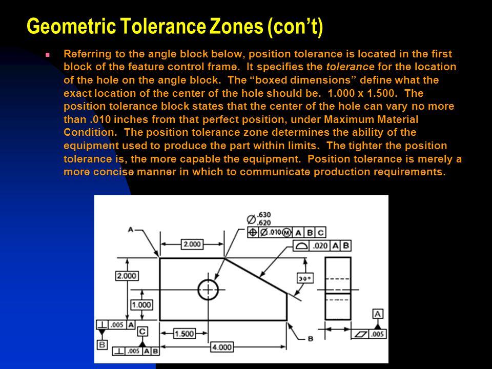 Geometric Tolerance Zones (con't)