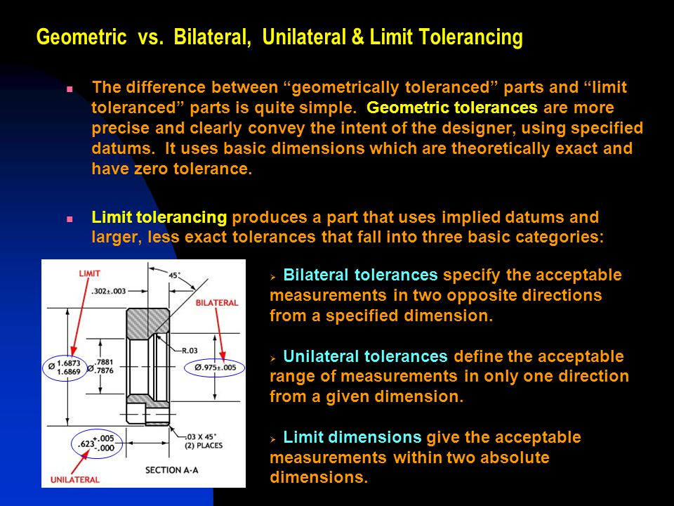 Geometric vs. Bilateral, Unilateral & Limit Tolerancing
