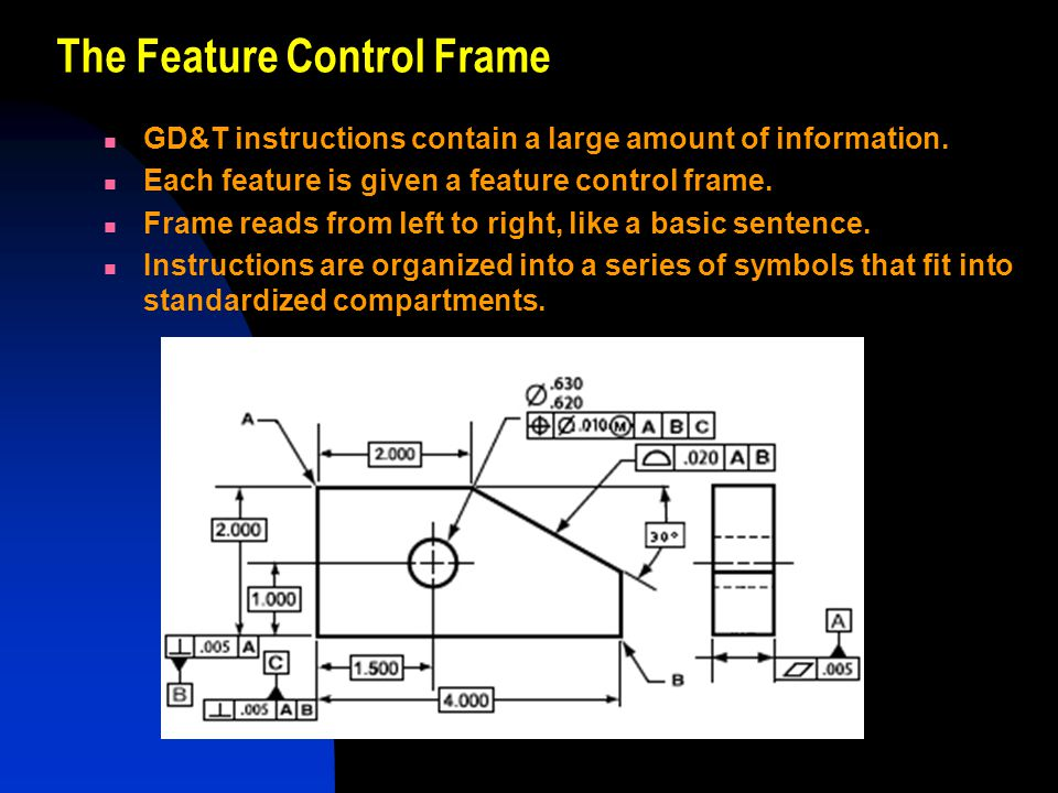The Feature Control Frame