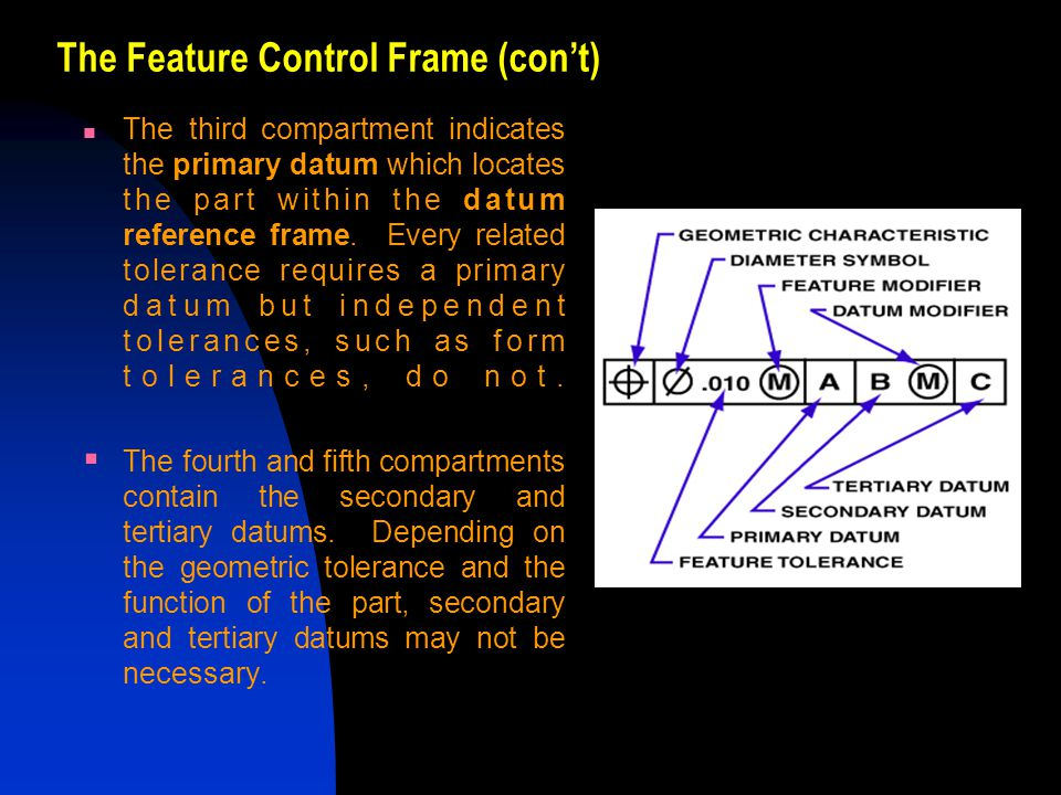 The Feature Control Frame (con't)
