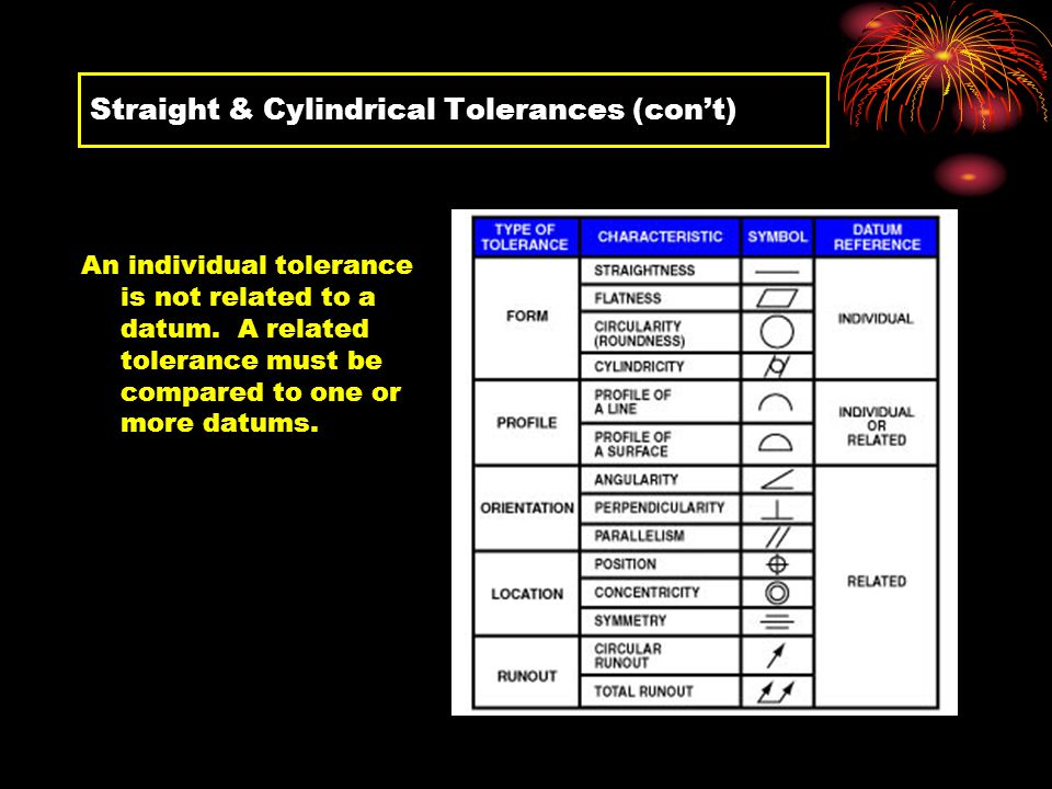 Straight & Cylindrical Tolerances (con't)