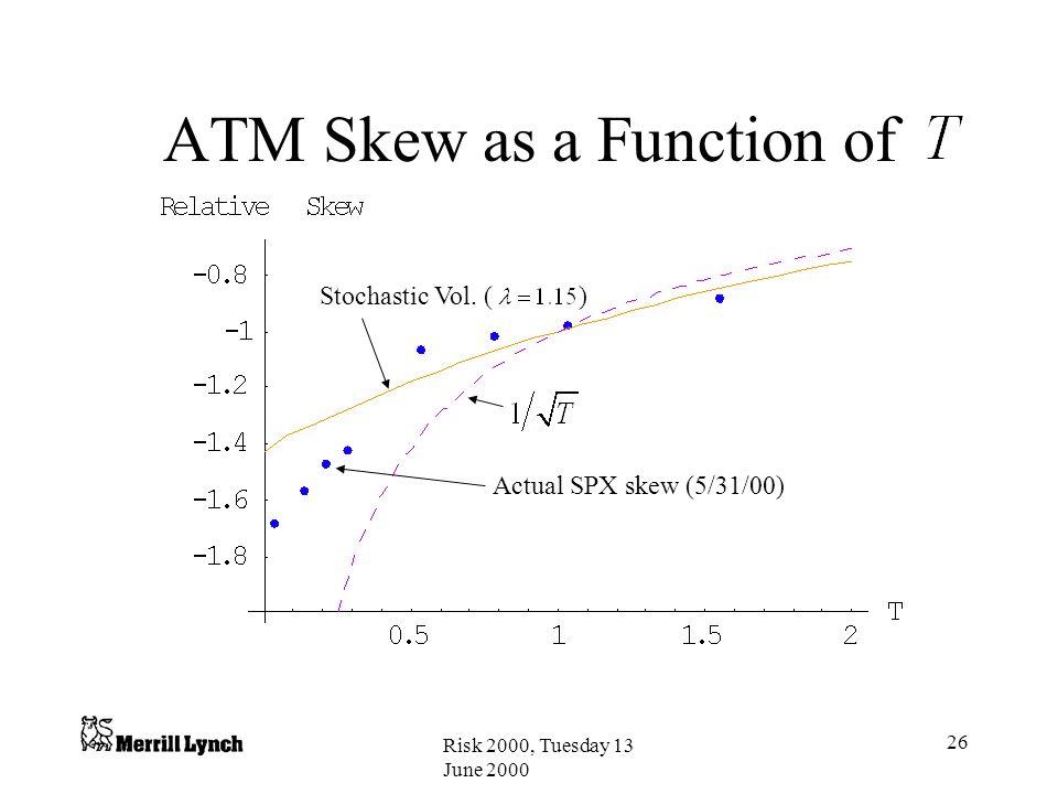 ATM Skew as a Function of