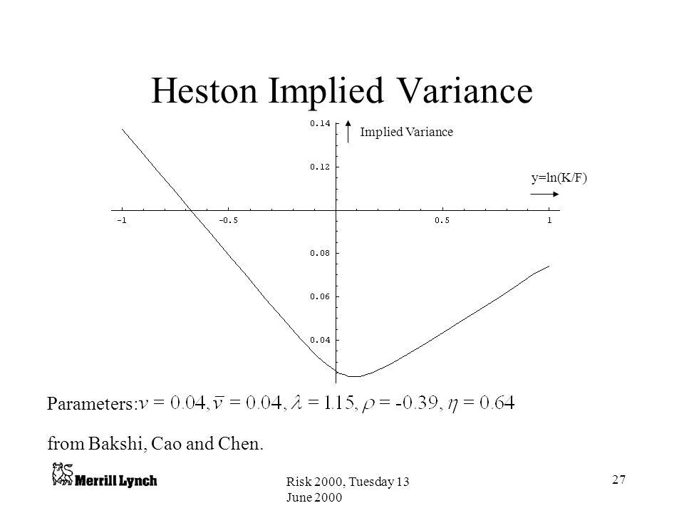 Heston Implied Variance