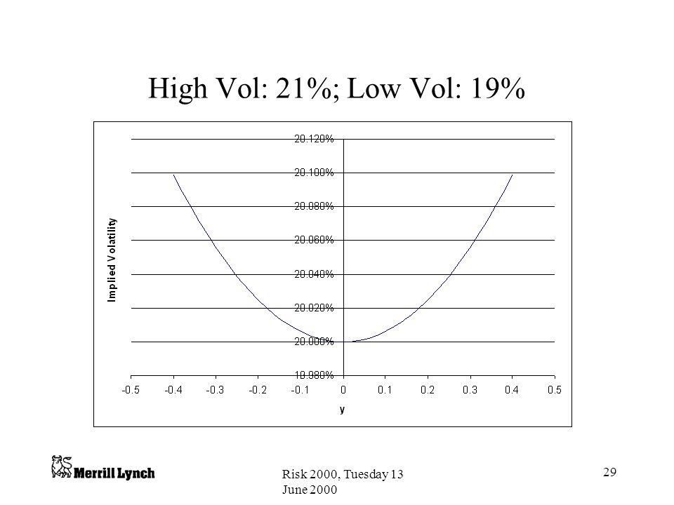 High Vol: 21%; Low Vol: 19% Risk 2000, Tuesday 13 June 2000