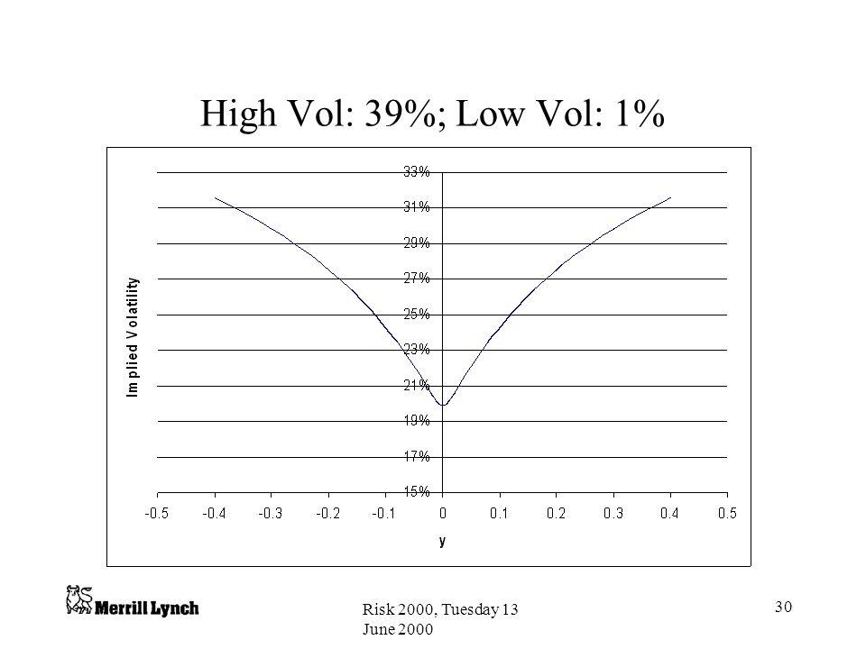 High Vol: 39%; Low Vol: 1% Risk 2000, Tuesday 13 June 2000