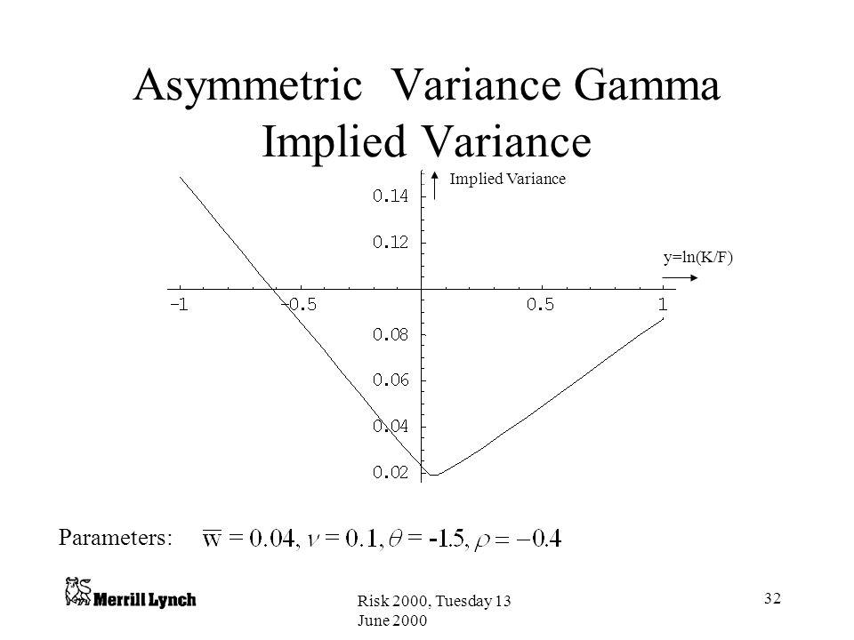 Asymmetric Variance Gamma Implied Variance