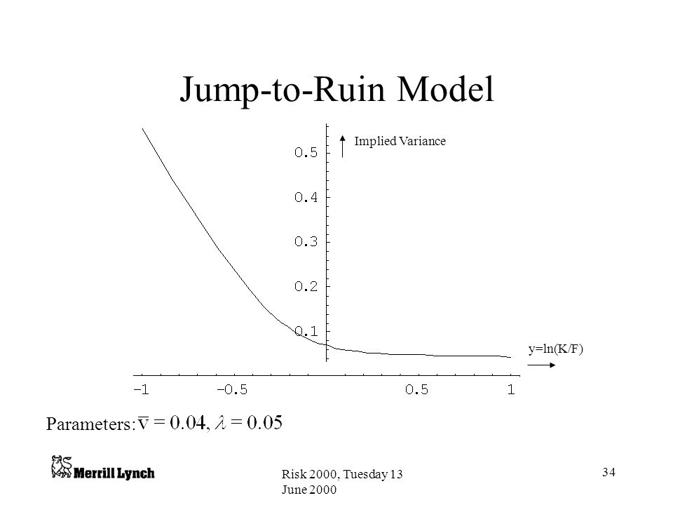 Jump-to-Ruin Model Parameters: Implied Variance y=ln(K/F)
