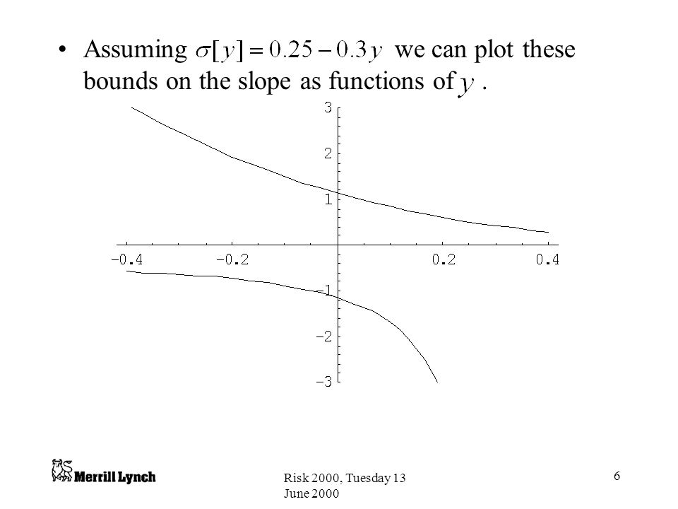 Assuming we can plot these bounds on the slope as functions of .