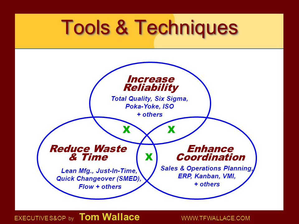 Tools & Techniques Increase Reliability Reduce Waste & Time Enhance