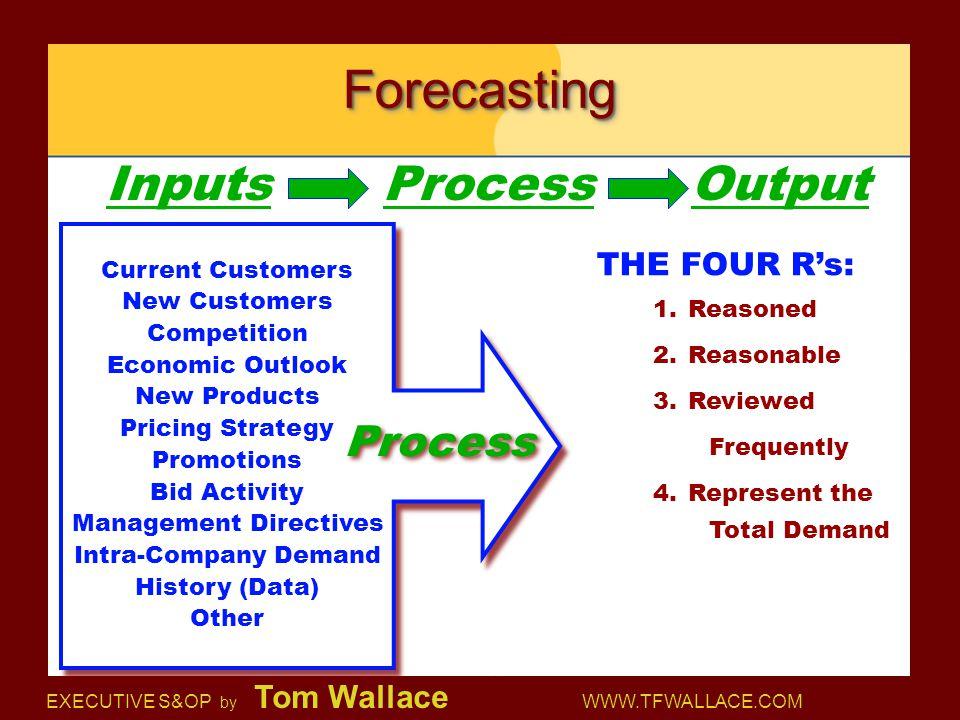 Management Directives