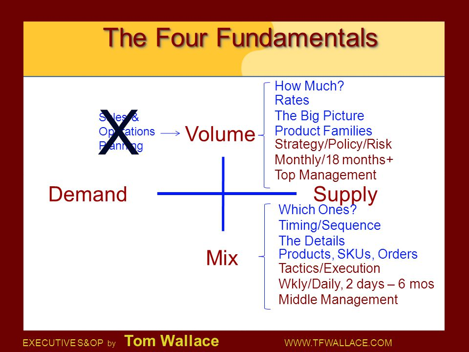 X The Four Fundamentals Volume Demand Supply Mix How Much Rates