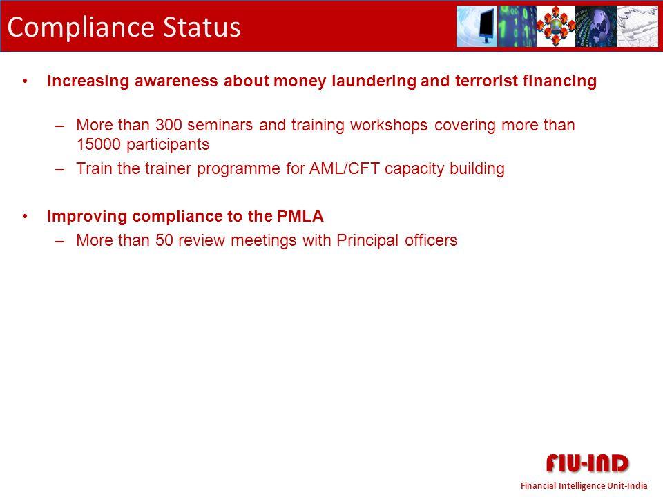 FIU-IND Compliance Status