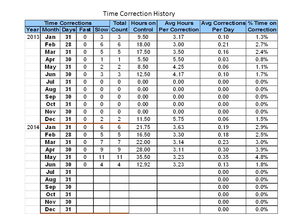 Time Correction History