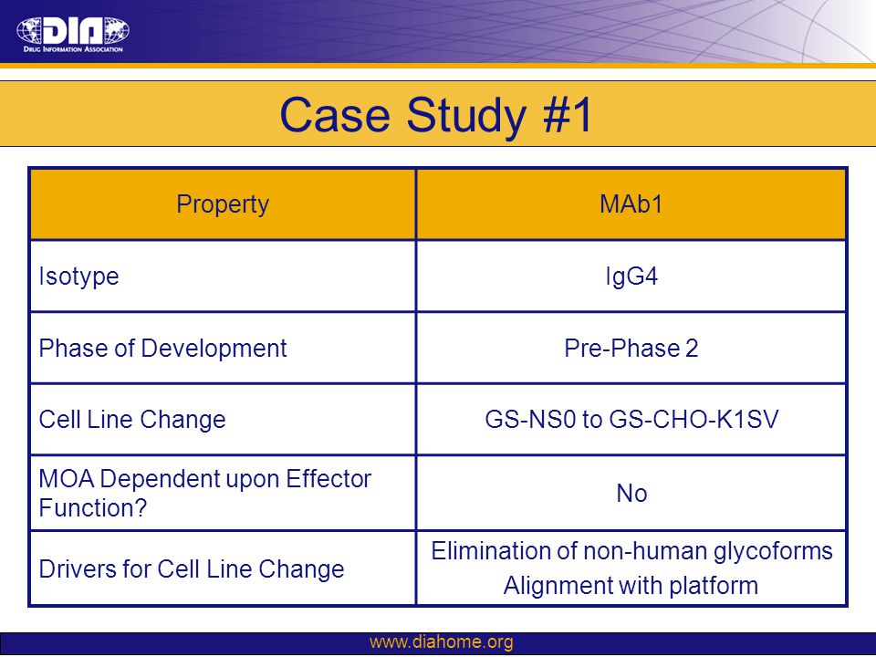 Case Study #1 Property MAb1 Isotype IgG4 Phase of Development