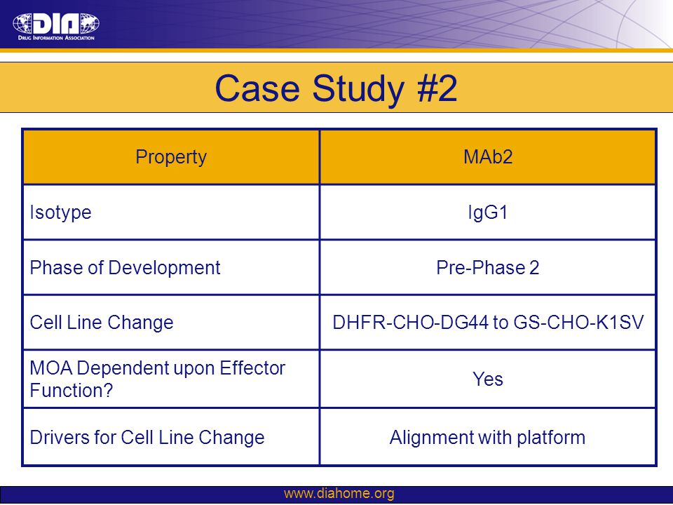 Case Study #2 Property MAb2 Isotype IgG1 Phase of Development