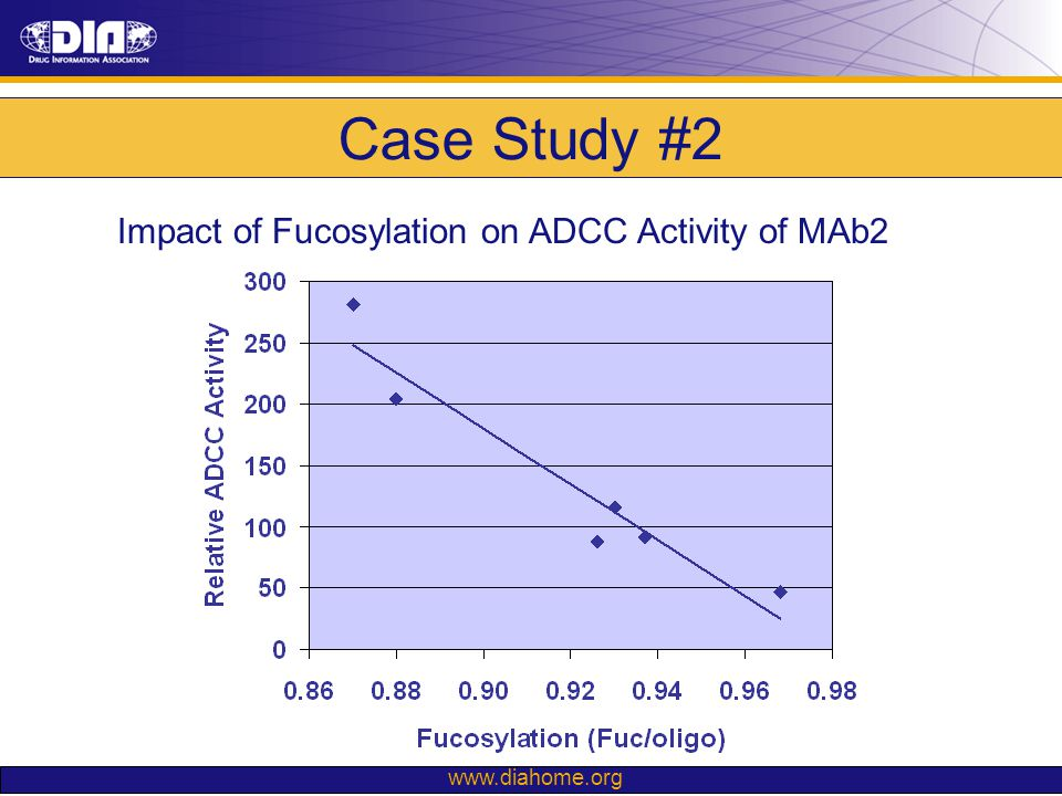Case Study #2 Impact of Fucosylation on ADCC Activity of MAb2